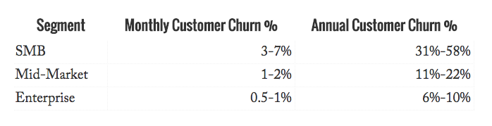 churn-benchmark-tunguz