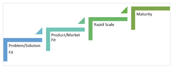 SaaS-growth-stages