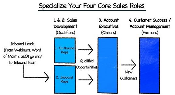 predictable_revenue_sales_roles
