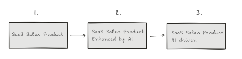 sales-product-evolution