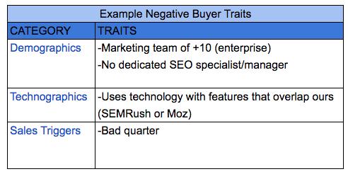 Negative Buyer Example