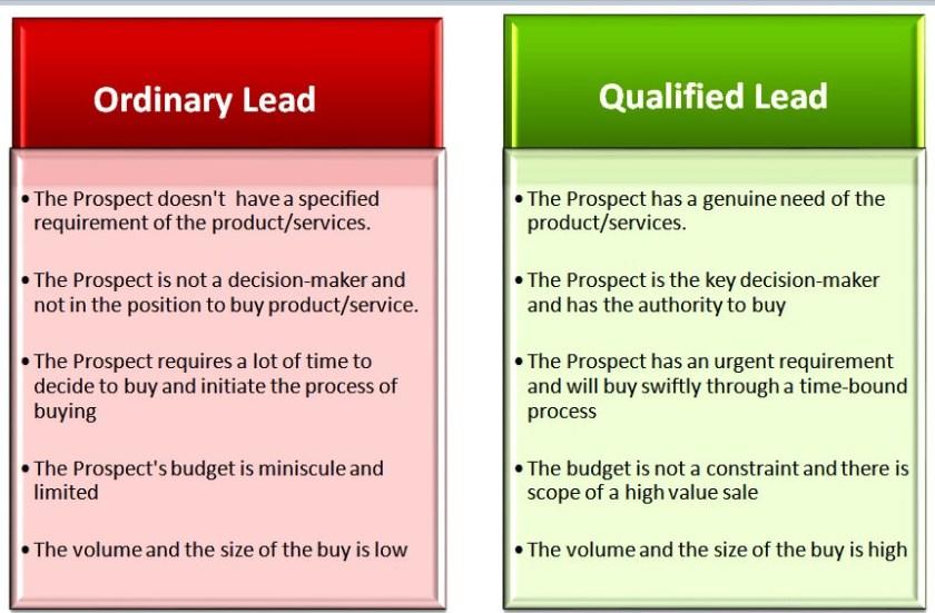 Ordinary-lead-vs.-Qualified-lead