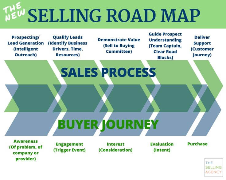 Selling-road-map